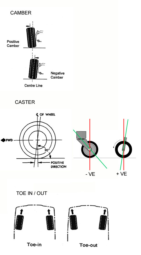 The Importance of Toe-in or Toe-out-camber_toe_castor.jpg