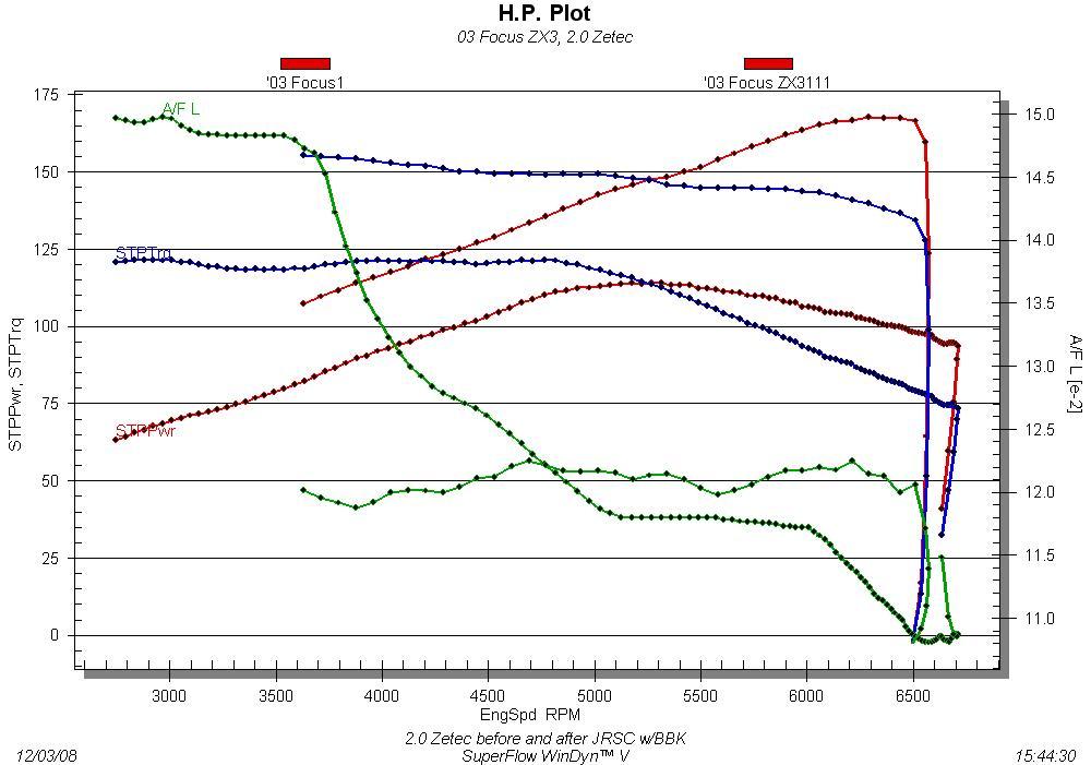 2.0 Zetec JRSC w/BBK dyno results-dyno-graph.jpg