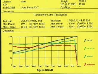 Just got my car tuned and was impressed !!-dyno2.jpg