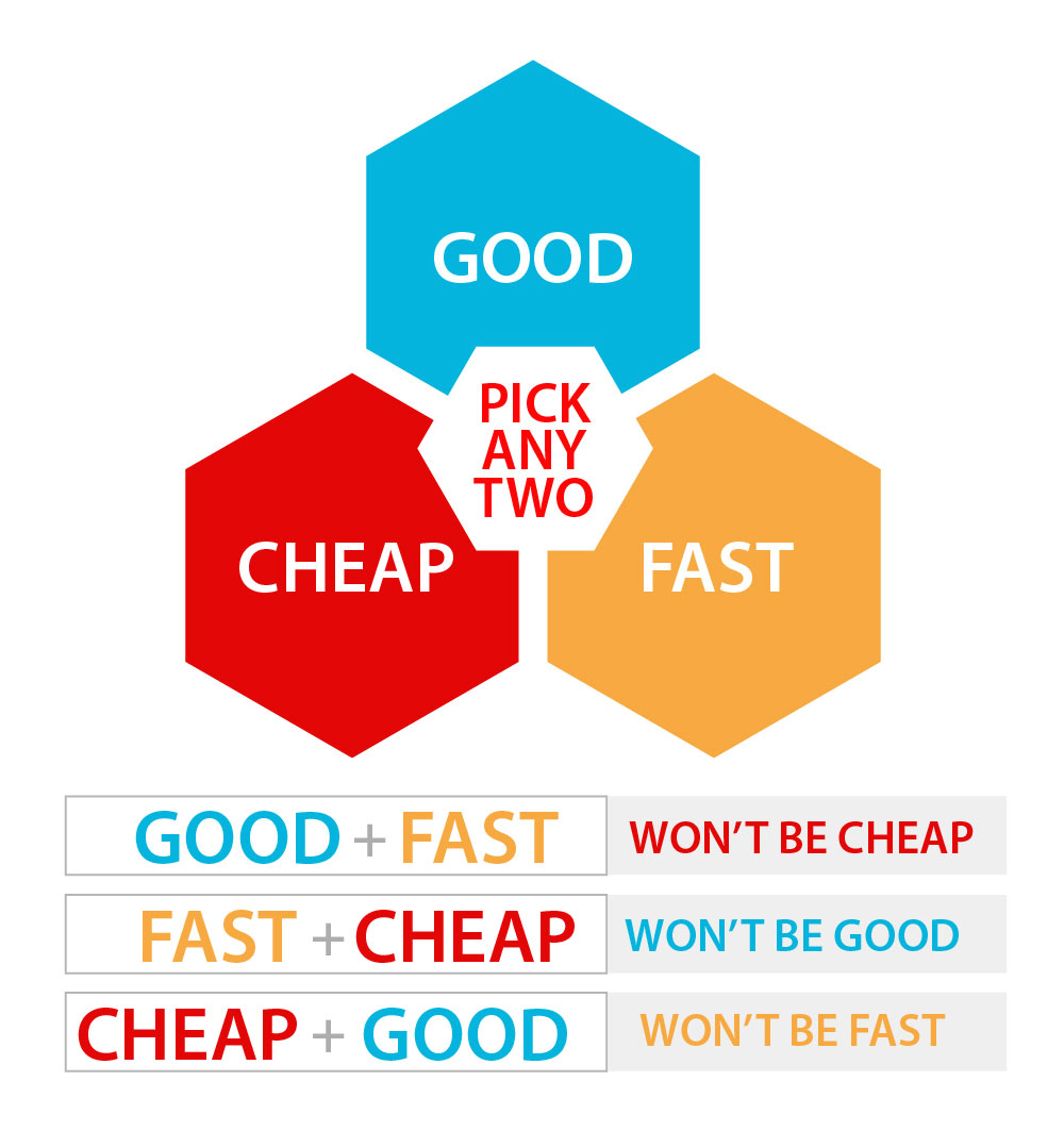 Project fast cheap AND good-good-fast-cheap-01_1531711372663.jpg