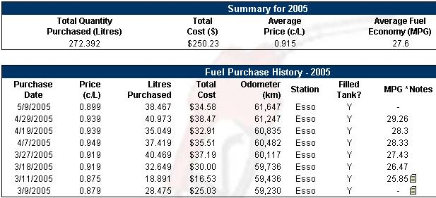 MPG up with warmer weather!-mpg.jpg