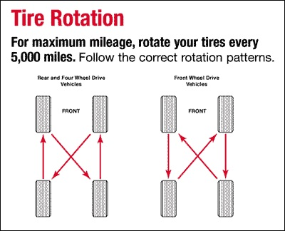 tire rotation question? - ford focus forum, ford focus st forum