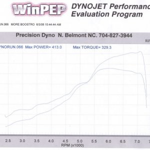413 Hp at 21 lbs of boost!!!
